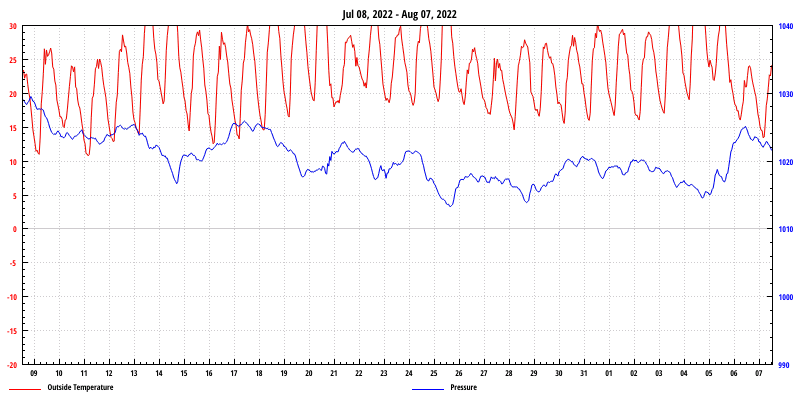 Temperature Graph for the last 30 Days
