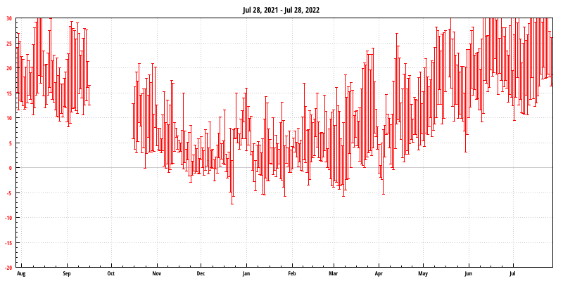 Temperature Graph for the last Year